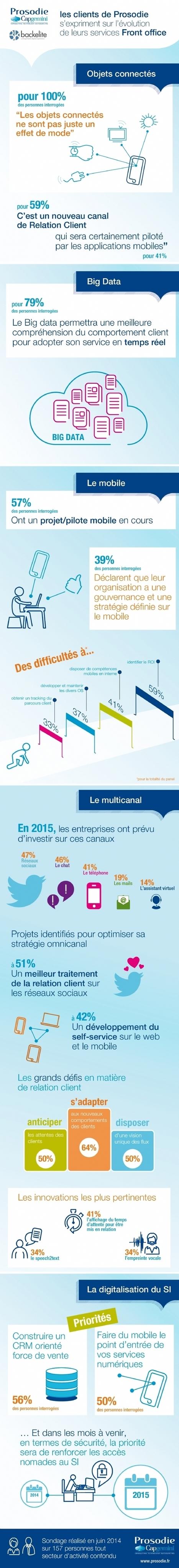 La moitié des entreprises compte investir dans les réseaux sociaux | Etudes de Marché | Scoop.it