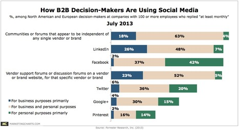How B2B Decision-Makers Are Using Social Media [CHART] | Marketing | Scoop.it