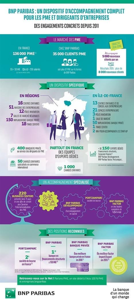 L'engagement de BNP Paribas auprès des PME et de leurs dirigeants | Banque BNP Paribas | BNP Paribas | Scoop.it