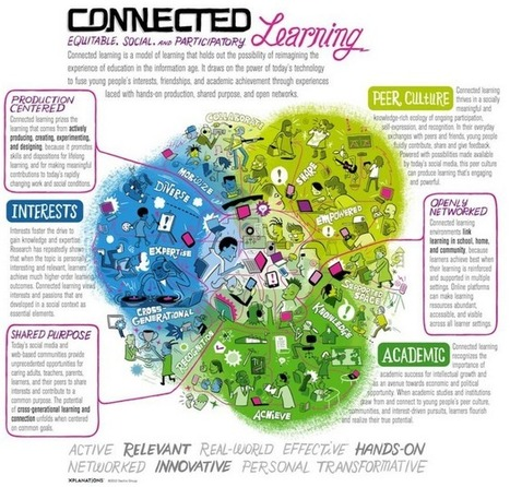 Networked Learning Explained ~ Educational Technology and Mobile Learning | MyEdu&PLN | Scoop.it