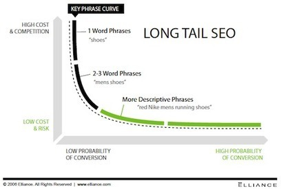 Wag Your Long Tail SEO To Increase Traffic, Sales, Conversion - KISSmetrics | Content Creation, Curation, Management | Scoop.it