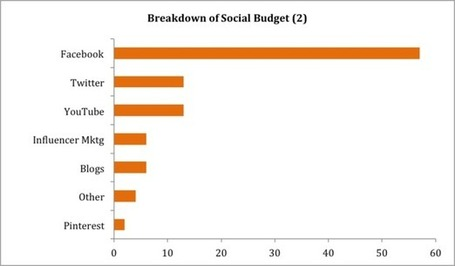 60% of social budget spent on facebook, yet 90% of decisions influenced by peers | Pharma | Scoop.it