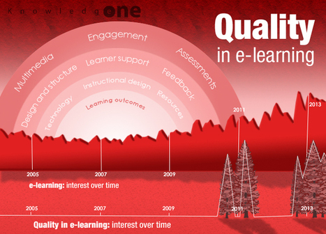Quality in e-learning: The constant battle | Quality assurance of eLearning | Scoop.it