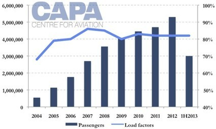 Middle East low cost airlines report a profitable start to 2013 - CAPA - Centre for Aviation | ATI middle east | Scoop.it