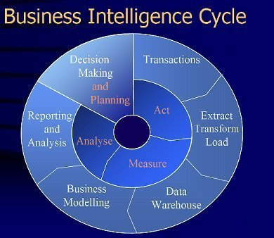 Business Intelligence Users Mailing Addresses List | Email Database Leads | InfoDataHouse | Scoop.it