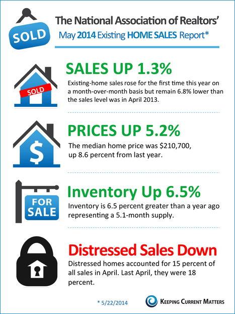 NAR's Existing Home Sales Report [INFOGRAPHIC] | Keeping Current Matters | Omaha Market News | Scoop.it