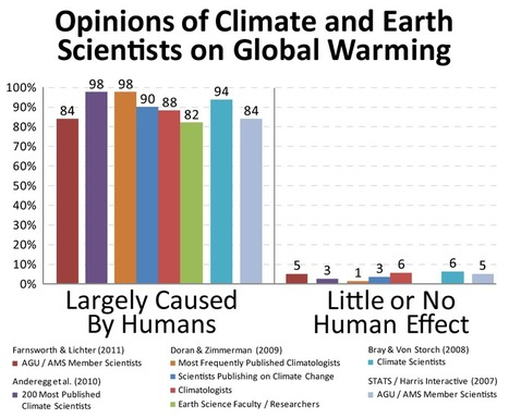 Scientific Opinion | Research on Climate Change | Scoop.it
