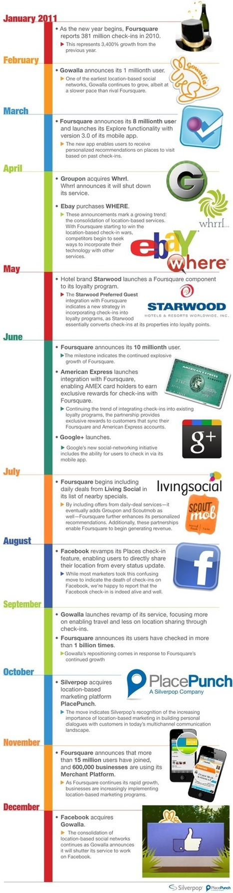 Location-Based Marketing in 2011: The Year in Review | SM | Scoop.it
