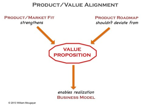 Introducing Product-Value Alignment: What Comes After Product/Market Fit | Startup Management | Startup Management | Scoop.it