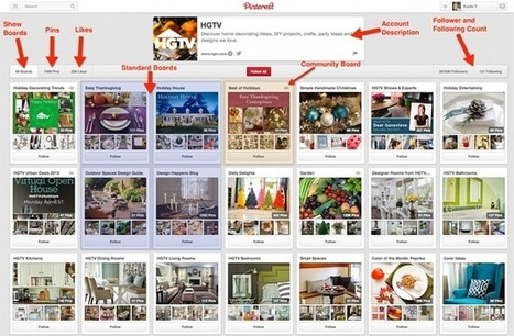 BASICS - Using Pinterest for Visual Marketing | Social Media Strategies | Scoop.it