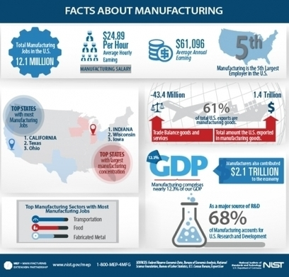 The Countdown to Manufacturing Day | Department of Commerce | International Trade | Scoop.it