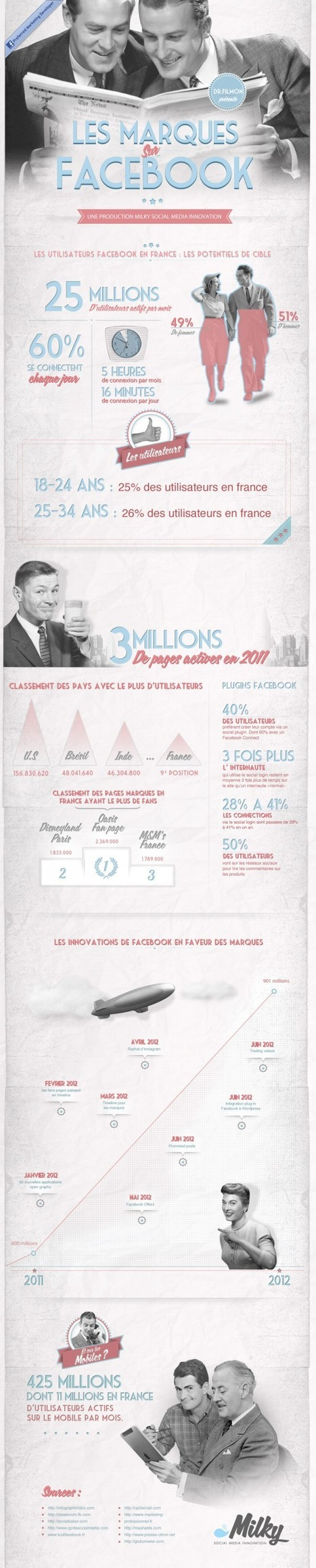 Infographie : Les marques s'affichent sur Facebook | Marketing et vin | Scoop.it