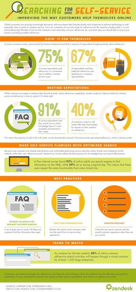 Social HR, Self Service Style [INFOGRAPHIC]   Better know and better use Social Media today (facebook, twitter...)   Scoop.it