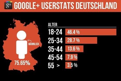 So sieht der deutsche Google+ Nutzer aus | GooglePlusInside.de | Social Business | Scoop.it