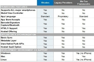 Rhodes - Motorola Solutions USA   Développement mobile cross-plateforme   Scoop.it