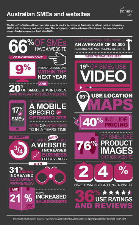 Infographic: Australian SMEs catching on to mobile web imperative | Non-profit digital marketing | Scoop.it