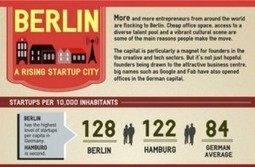 Infographic: Berlin's startup hype in numbers | Entrepreneurship in the World | Scoop.it