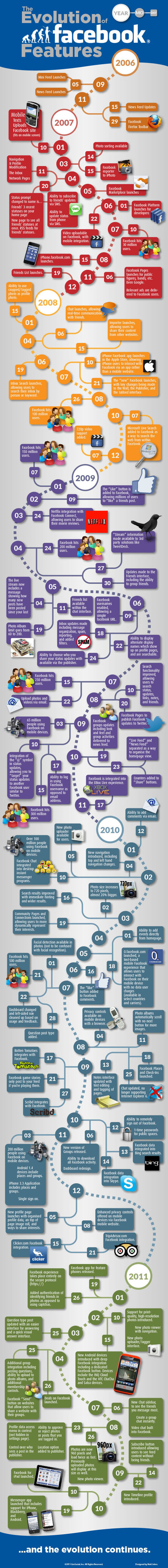 The Evolution of Facebook Features[INFOGRAPHIC] - Search Engine Journal | Social Media (network, technology, blog, community, virtual reality, etc...) | Scoop.it
