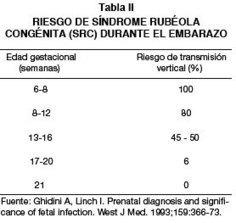 Revista chilena de obstetricia y ginecología - SÍNDROME DE RUBÉOLA CONGENITA: PRIMER CASO CLÍNICO EN CHILE POST PROGRAMA DE REVACUNACIÓN | RUBEOLA, tagoviridae | Scoop.it