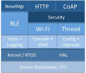 Open RTOS focuses on 32-bit IoT Arduinos with BLE   Raspberry Pi   Scoop.it
