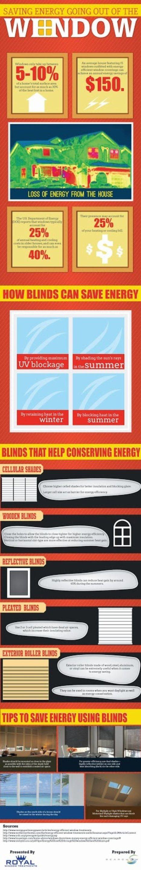 Saving Energy Going Out Of The Window ~ Royal Window Treatments | Royal Decorators | Scoop.it