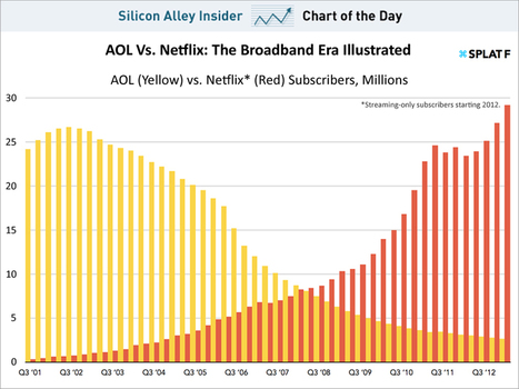 CHART OF THE DAY: The Rise Of Netflix And The Fall Of AOL | TV Trends | Scoop.it