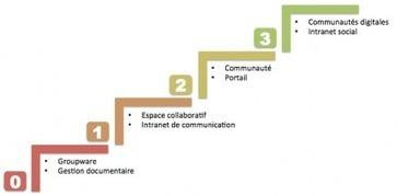 La conduite du changement : une nécessité pour créer un réseau social d'entreprise | Le Cercle Les Echos | IT for Business & Management | Scoop.it