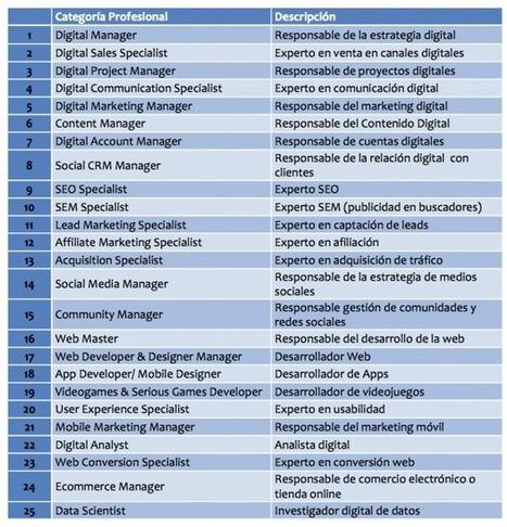 25 nuevas profesiones que marcarán el futuro del empleo | Mobility | Scoop.it