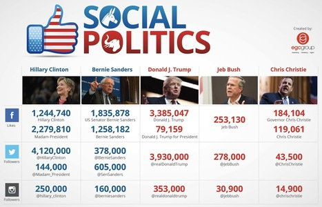 Top 3 Social Media Takeaways for Brands from the Presidential Election | Surviving Social Chaos | Scoop.it