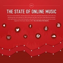 Next Big Sound: The State of Online Music | A Kind Of Music Story | Scoop.it