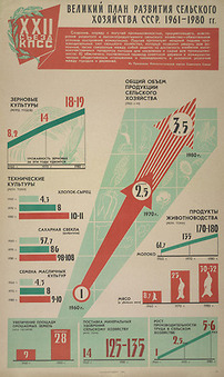 Soviet Infographics | Emergent Digital Practices | Scoop.it
