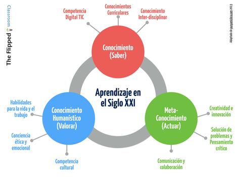 El aprendizaje en el siglo XXI | The Flipped Classroom | Mateconectad@s | Scoop.it
