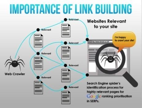 L'importance du Link Building [Infographie] #Netlinking | Webmarketing - SEO | Scoop.it