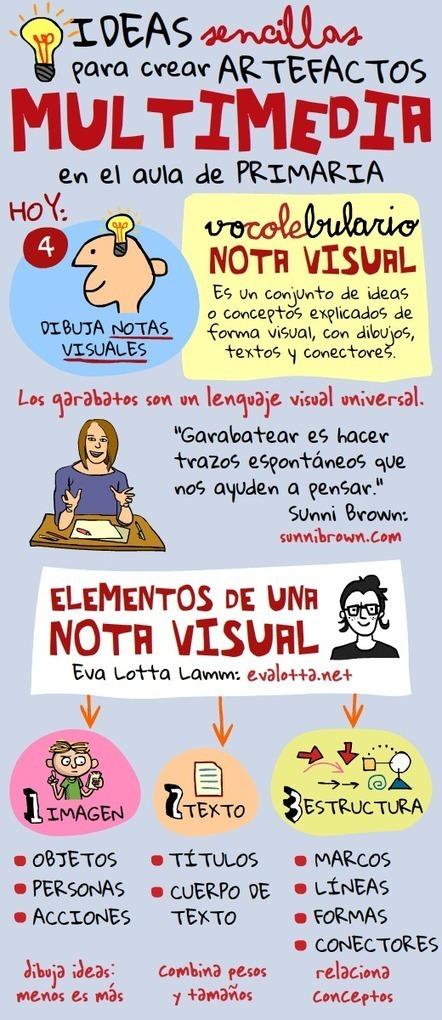 Artefactos Multimedia (IV): notas visuales | Nuevas tecnologías aplicadas a la educación | Educa con TIC | FPA | Scoop.it