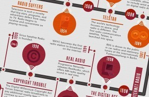 Visualizing the History of Radio | Radio 2.0 (En & Fr) | Scoop.it