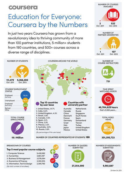 "Infographie : ""Coursera : A Triple Milestone: 107 Partners, 532 Courses, 5.2 Million Students and Counting!"" 