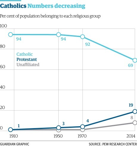 Proportion of Catholics in Latin America has dropped 25% since 1970 | Haak's APHG | Scoop.it