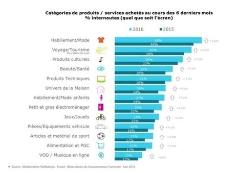 E-tourisme : la vente de voyages sur Internet toujours au top ! | Etourisme - ANT | Scoop.it