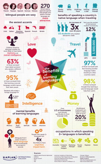 The Infographic for the Benefits of Language Learning « broadyesl   studiare le lingue a Pisa   Scoop.it