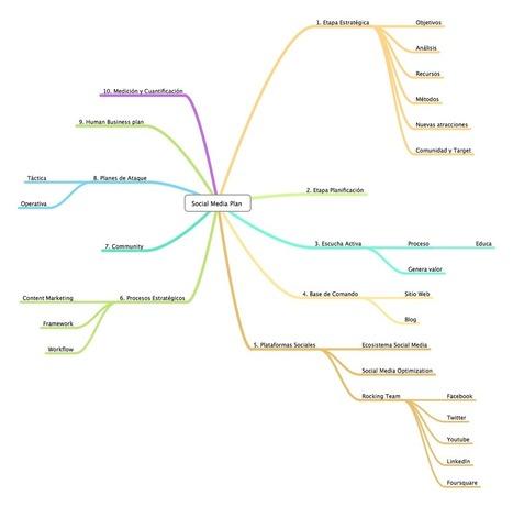 El Social Media Plan: Un Guión Simplificado [DIAGRAMA]   Actionable posts   Scoop.it