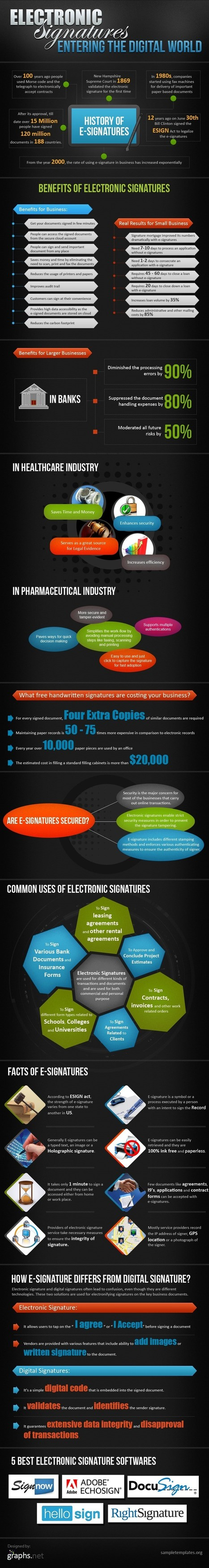 50+ Advantages of Using Electronic Signatures | All Infographics | Politically Incorrect | Scoop.it