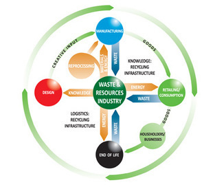 FCC Environment | Circular Economy | Action Durable | Scoop.it
