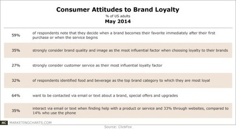 First Impressions Matter for Brand Loyalty | Digital-News on Scoop.it today | Scoop.it