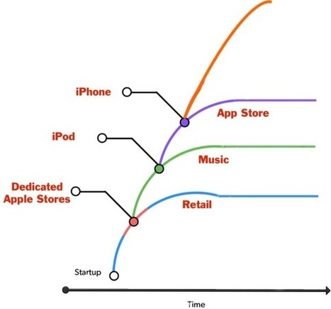 Why Tim Cook is Steve Ballmer and Why He Still Has His Job at Apple | Inspiratie | Scoop.it