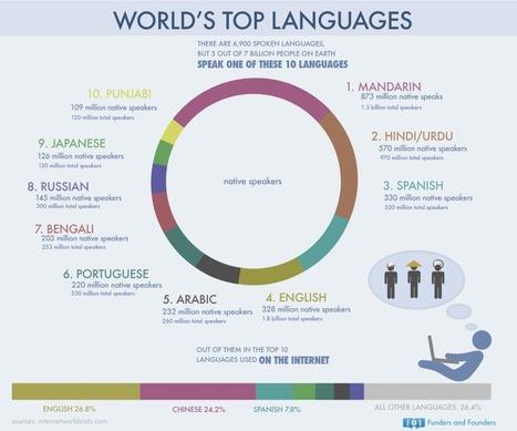World's Top Languages   E-Mind : Matérialise vos idées   Scoop.it