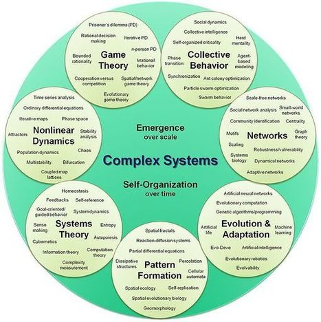 Flow and Emergence: Complex systems organizational map | Change Management Resources | Scoop.it