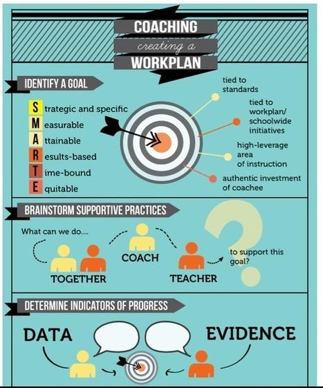 The Art of Coaching Teachers - Education Week Teacher | Coaching | Scoop.it