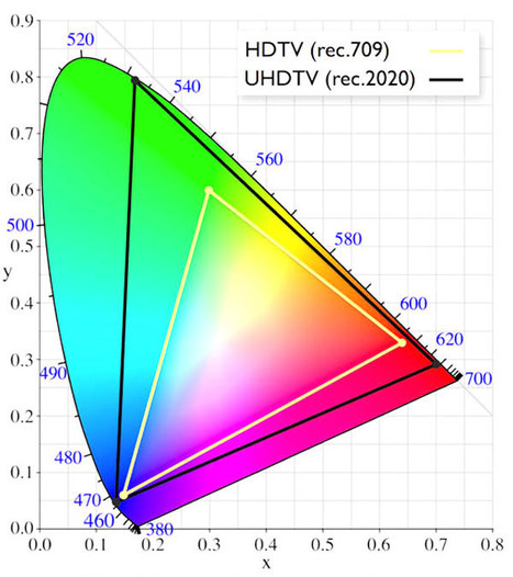 Say Hello to Rec. 2020, the Color Space of the Future. By Sareesh Sudhakaran | color | Scoop.it