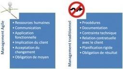 Valeurs et concepts des approches AGILE - Le blog PHP de Nicolas ... | IT Agile Project Management | Scoop.it