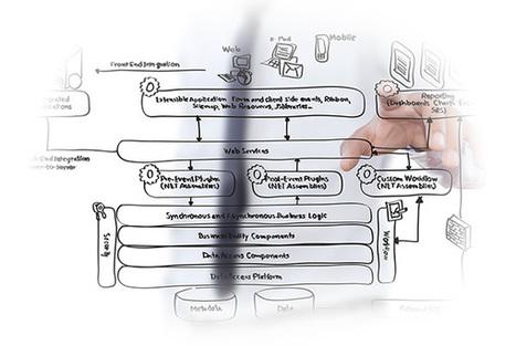 SEO Services | Marketing Access Pass | Marketing Access Pass | Scoop.it